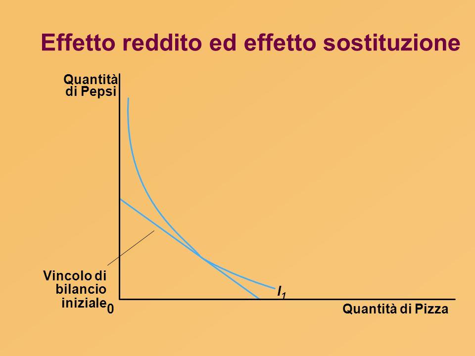 Quantità di Pizza Quantità di Pepsi 0 I1I1 Vincolo di bilancio iniziale Effetto reddito ed effetto sostituzione