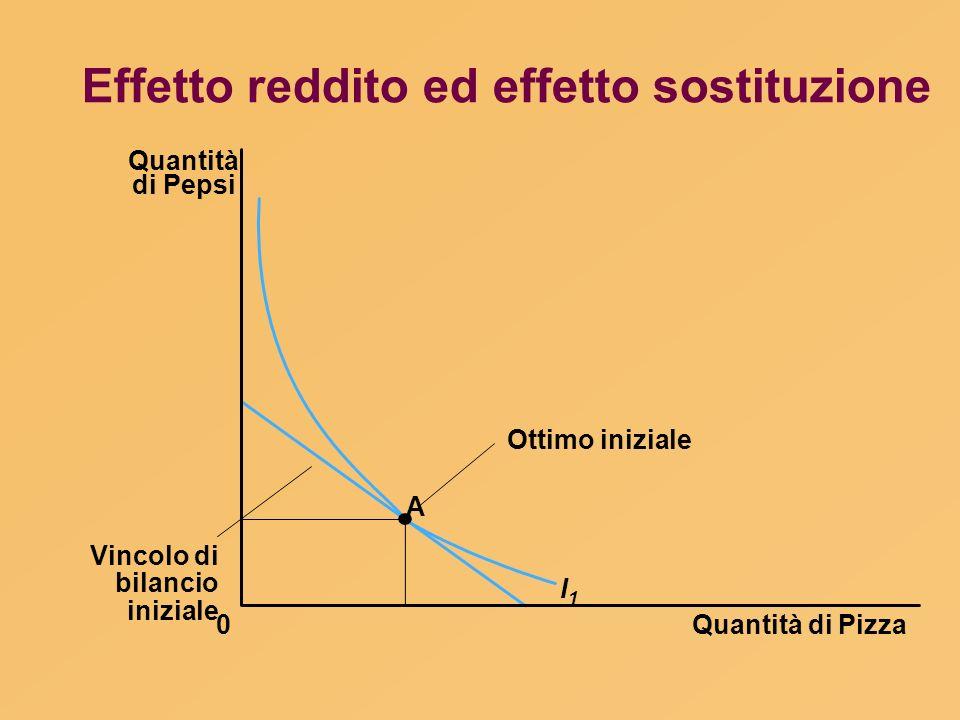 Quantità di Pizza Quantità di Pepsi 0 I1I1 Ottimo iniziale Vincolo di bilancio iniziale A