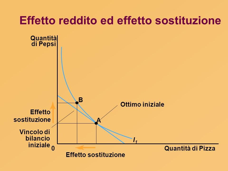 Effetto reddito ed effetto sostituzione Quantità di Pizza Quantità di Pepsi 0 Effetto sostituzione A I1I1 Ottimo iniziale Vincolo di bilancio iniziale