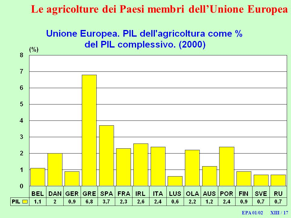 EPA 01/02 XIII / 17 Le agricolture dei Paesi membri dellUnione Europea