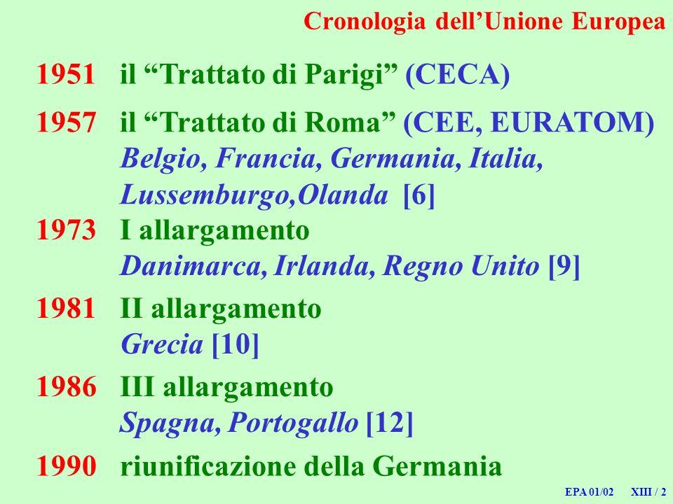 EPA 01/02 XIII / 2 1951il Trattato di Parigi (CECA) Cronologia dellUnione Europea 1957il Trattato di Roma (CEE, EURATOM) Belgio, Francia, Germania, It