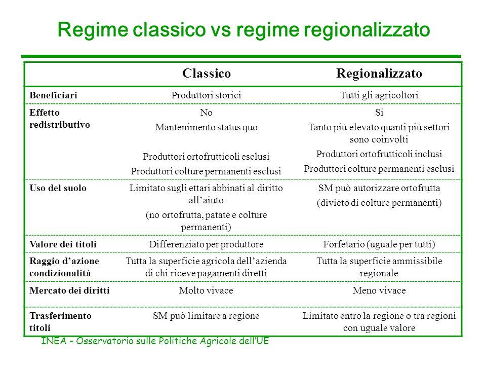 INEA – Osservatorio sulle Politiche Agricole dellUE Regime classico vs regime regionalizzato ClassicoRegionalizzato BeneficiariProduttori storiciTutti