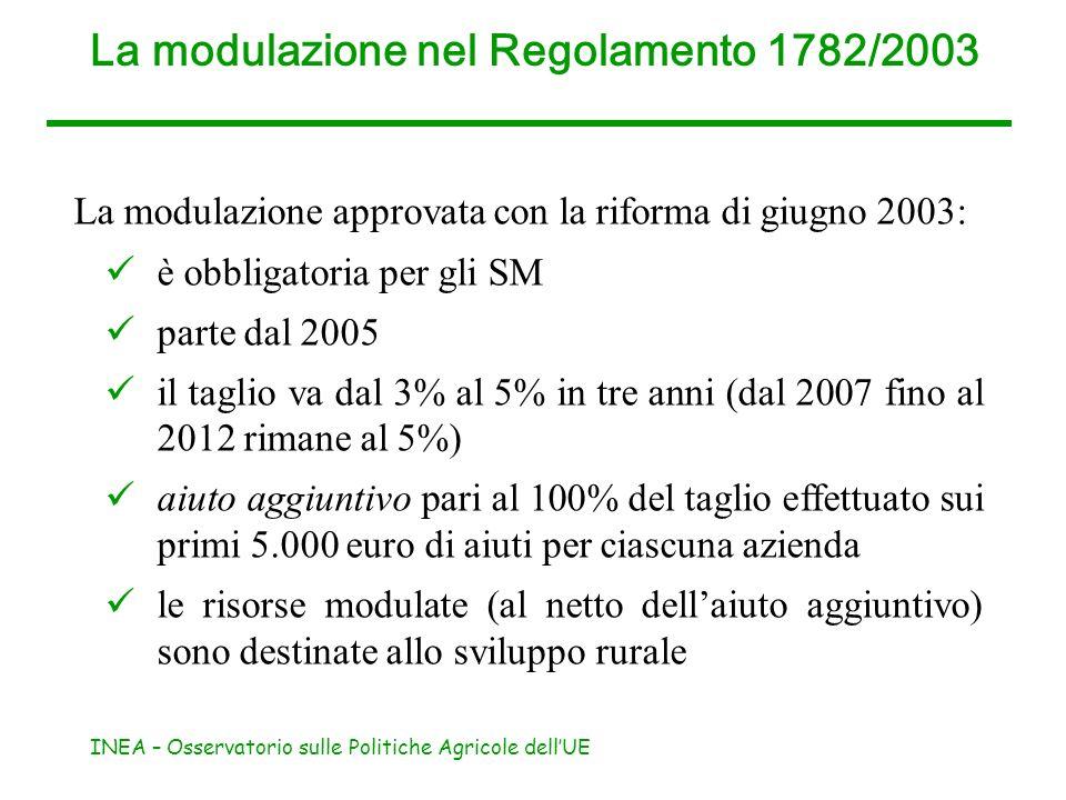 INEA – Osservatorio sulle Politiche Agricole dellUE La modulazione nel Regolamento 1782/2003 La modulazione approvata con la riforma di giugno 2003: è