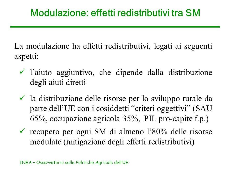 INEA – Osservatorio sulle Politiche Agricole dellUE Modulazione: effetti redistributivi tra SM La modulazione ha effetti redistributivi, legati ai seg