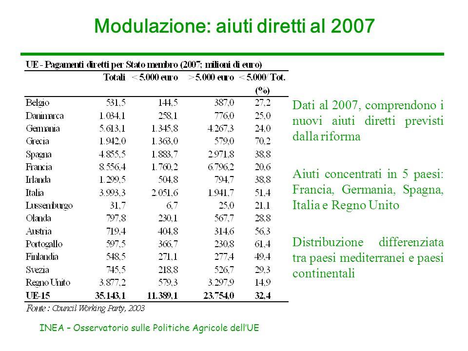 INEA – Osservatorio sulle Politiche Agricole dellUE Modulazione: aiuti diretti al 2007 Dati al 2007, comprendono i nuovi aiuti diretti previsti dalla