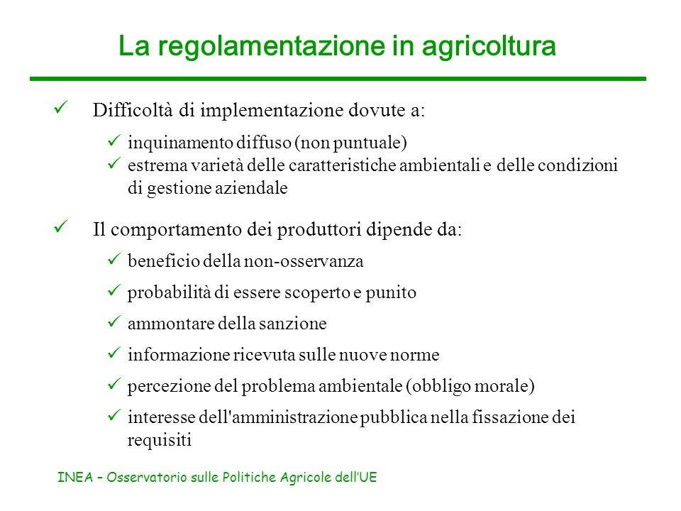 INEA – Osservatorio sulle Politiche Agricole dellUE La regolamentazione in agricoltura Difficoltà di implementazione dovute a: inquinamento diffuso (n