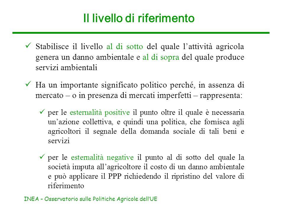 INEA – Osservatorio sulle Politiche Agricole dellUE Il livello di riferimento Stabilisce il livello al di sotto del quale lattività agricola genera un