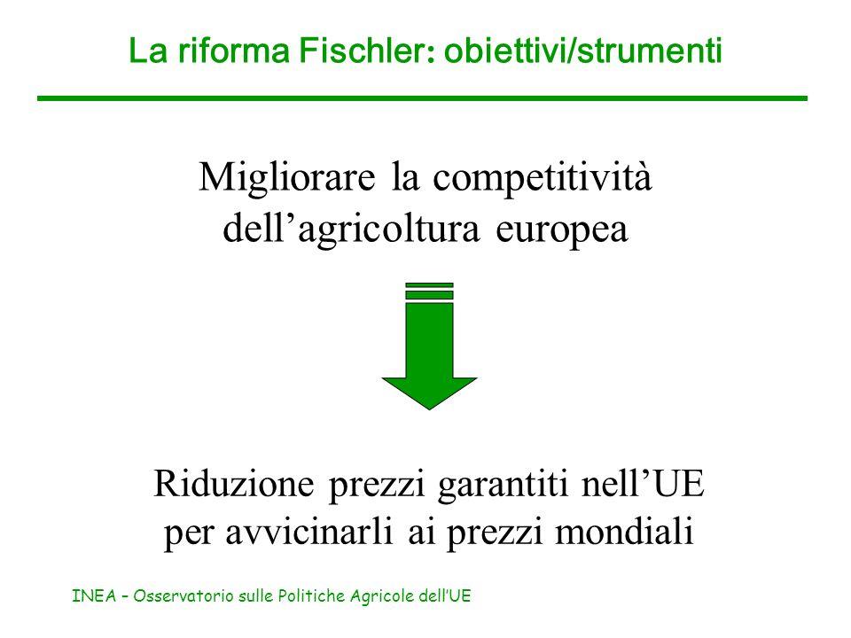 INEA – Osservatorio sulle Politiche Agricole dellUE La riforma Fischler : obiettivi/strumenti Migliorare la competitività dellagricoltura europea Ridu