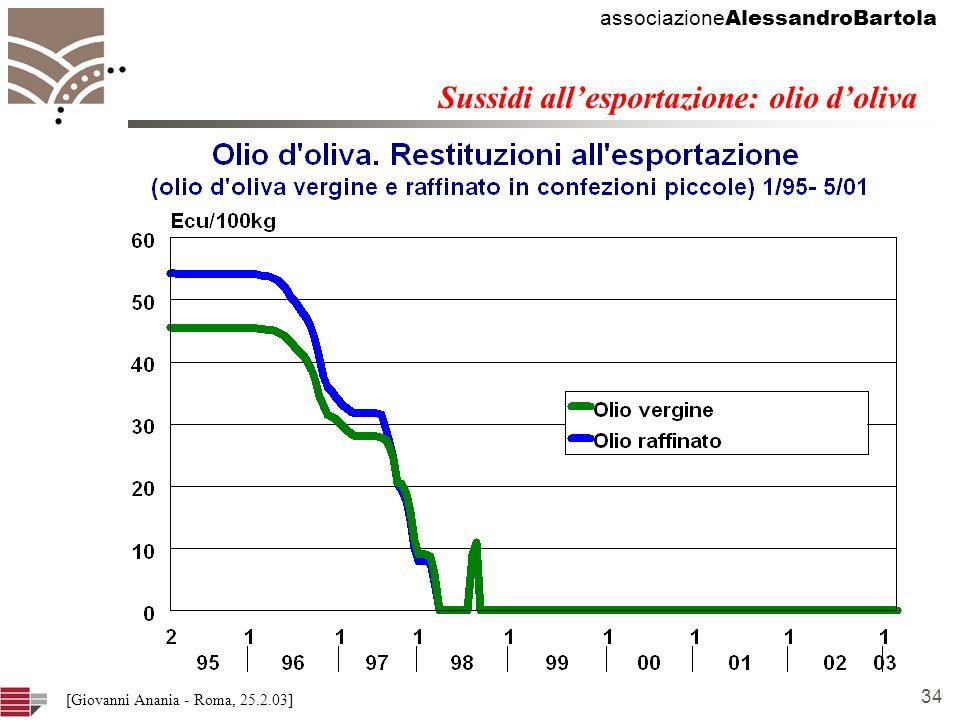 associazione AlessandroBartola 34 [Giovanni Anania - Roma, 25.2.03] Sussidi allesportazione: olio doliva