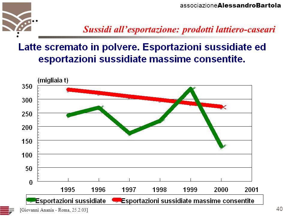 associazione AlessandroBartola 40 [Giovanni Anania - Roma, 25.2.03] Sussidi allesportazione: prodotti lattiero-caseari
