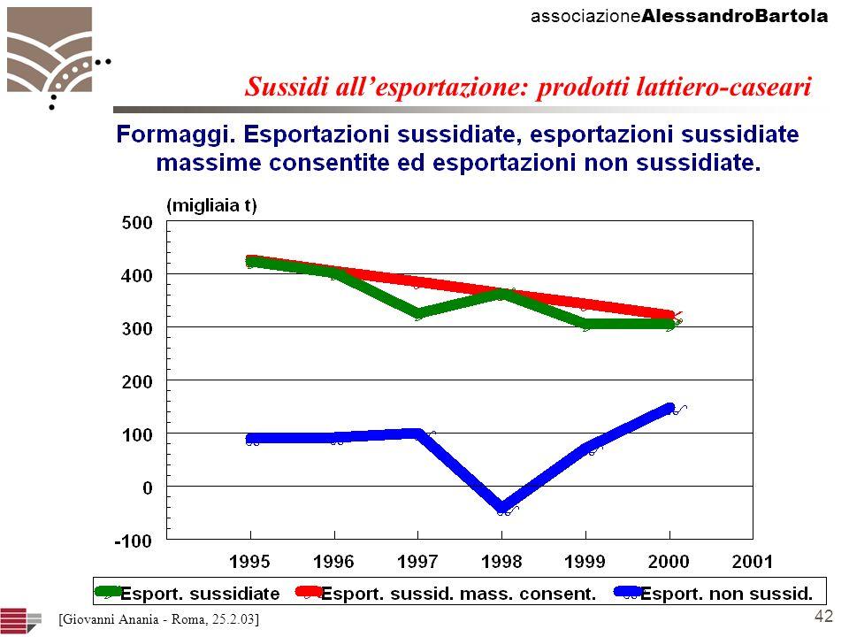 associazione AlessandroBartola 42 [Giovanni Anania - Roma, 25.2.03] Sussidi allesportazione: prodotti lattiero-caseari