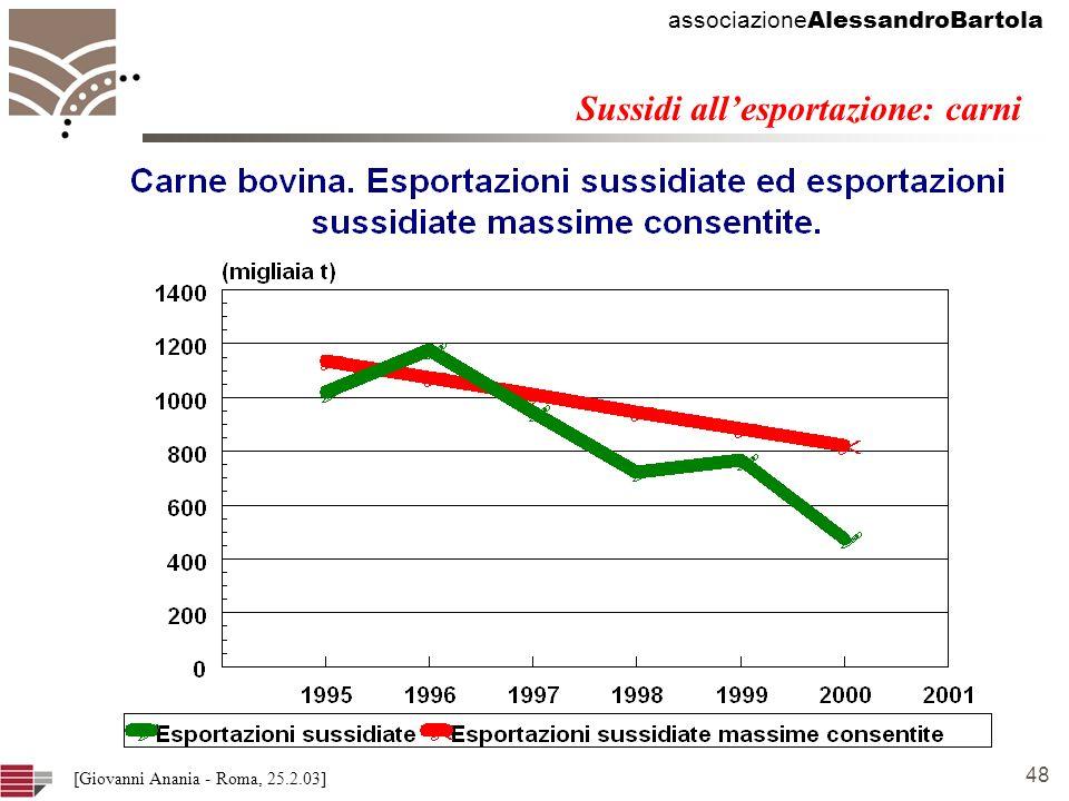 associazione AlessandroBartola 48 [Giovanni Anania - Roma, 25.2.03] Sussidi allesportazione: carni