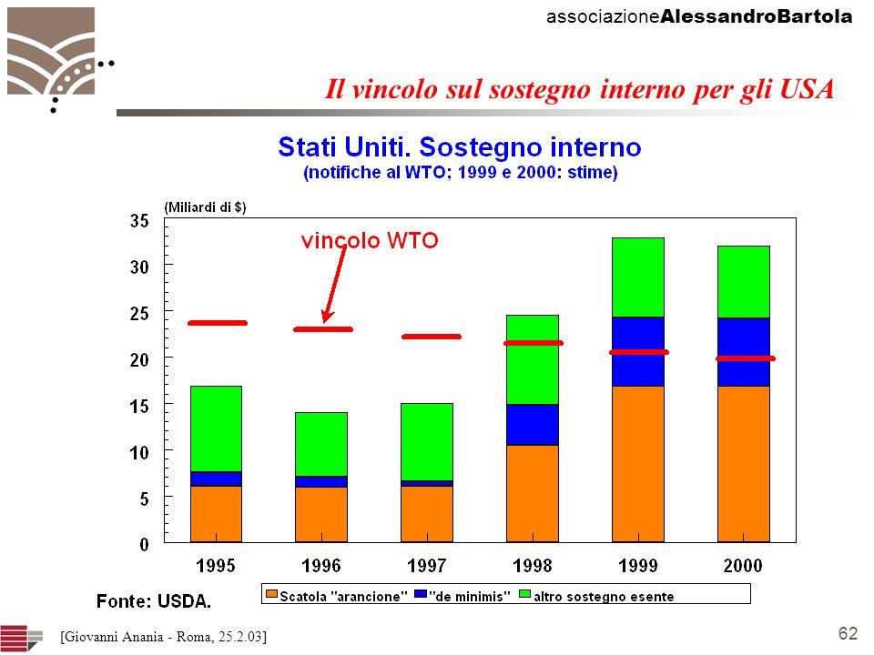 associazione AlessandroBartola 62 [Giovanni Anania - Roma, 25.2.03] Il vincolo sul sostegno interno per gli USA