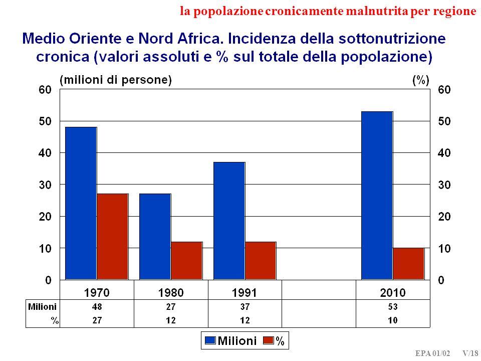 EPA 01/02 V/18 la popolazione cronicamente malnutrita per regione