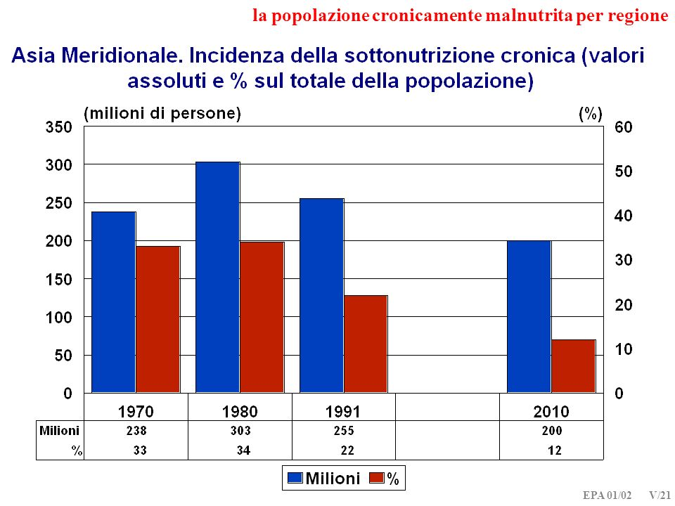 EPA 01/02 V/21 la popolazione cronicamente malnutrita per regione