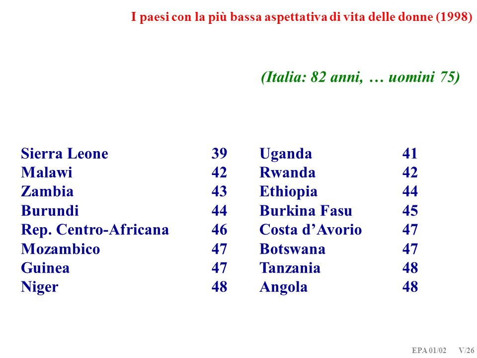 EPA 01/02 V/26 I paesi con la più bassa aspettativa di vita delle donne (1998) (Italia: 82 anni, … uomini 75) Sierra Leone39 Uganda41 Malawi42 Rwanda4