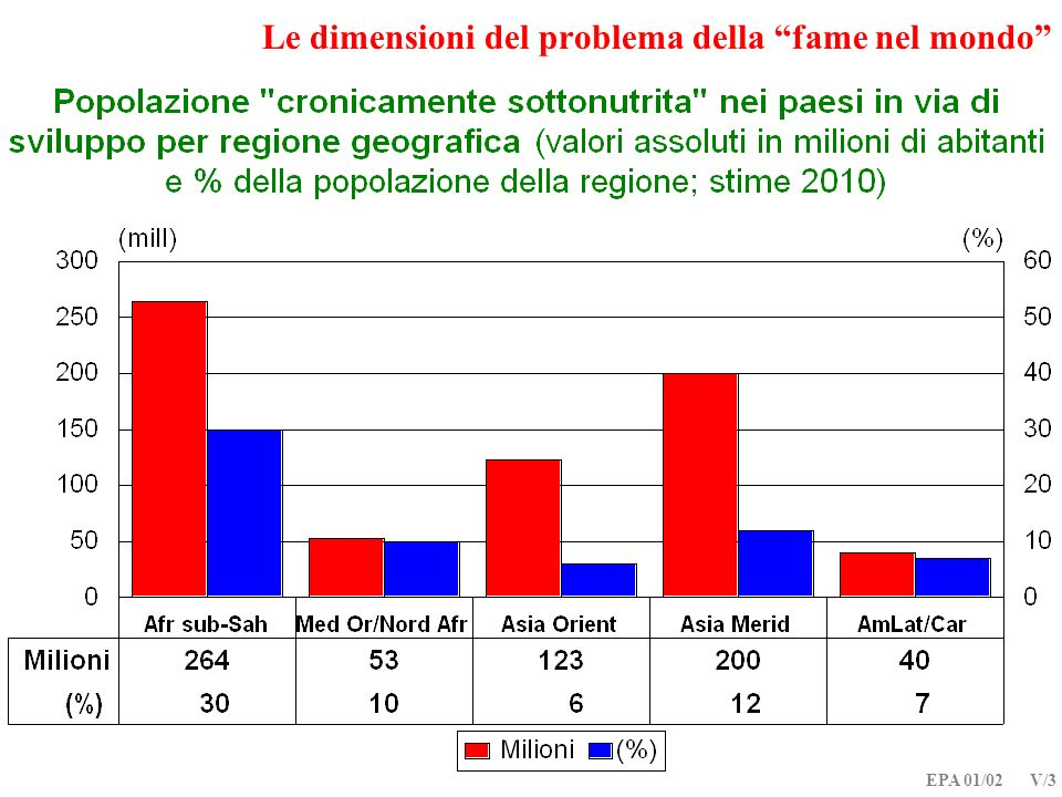 EPA 01/02 V/3 Le dimensioni del problema della fame nel mondo