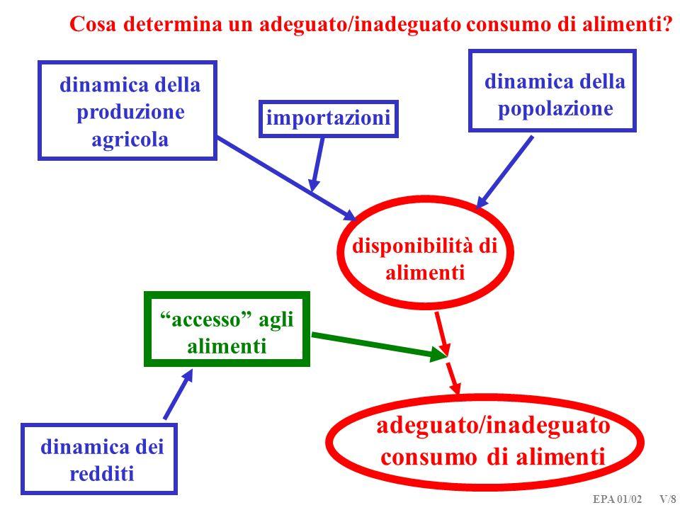 EPA 01/02 V/8 Cosa determina un adeguato/inadeguato consumo di alimenti? dinamica della produzione agricola dinamica della popolazione disponibilità d