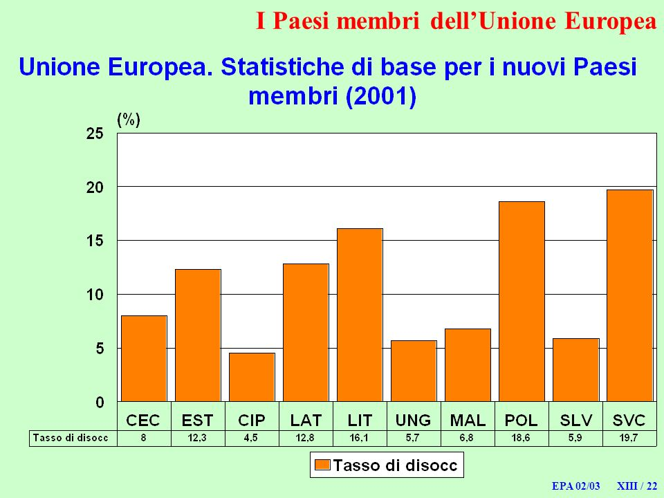 EPA 02/03 XIII / 22 I Paesi membri dellUnione Europea