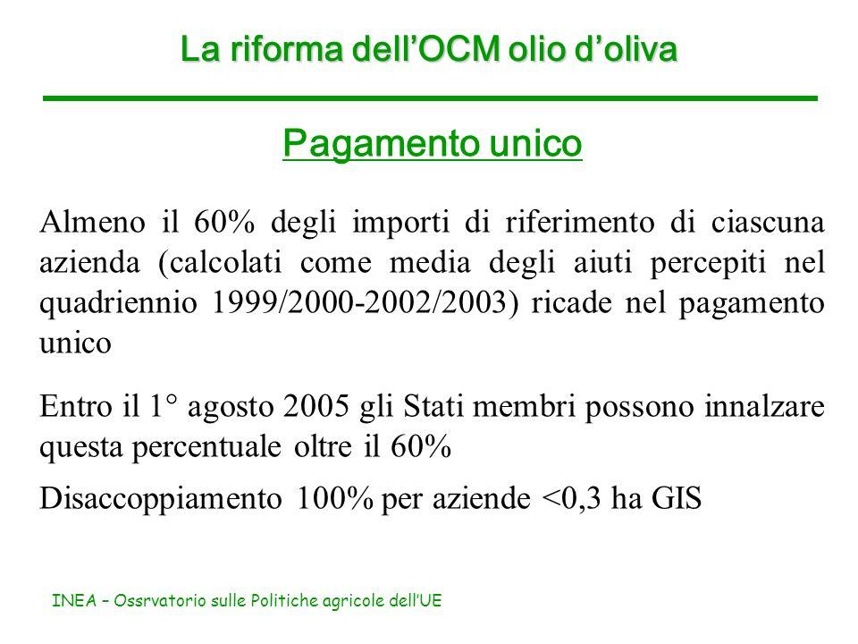 INEA – Ossrvatorio sulle Politiche agricole dellUE La riforma dellOCM olio doliva Pagamento unico Almeno il 60% degli importi di riferimento di ciascu