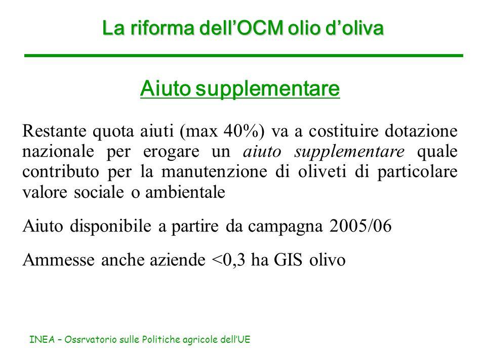 INEA – Ossrvatorio sulle Politiche agricole dellUE Aiuto supplementare Restante quota aiuti (max 40%) va a costituire dotazione nazionale per erogare