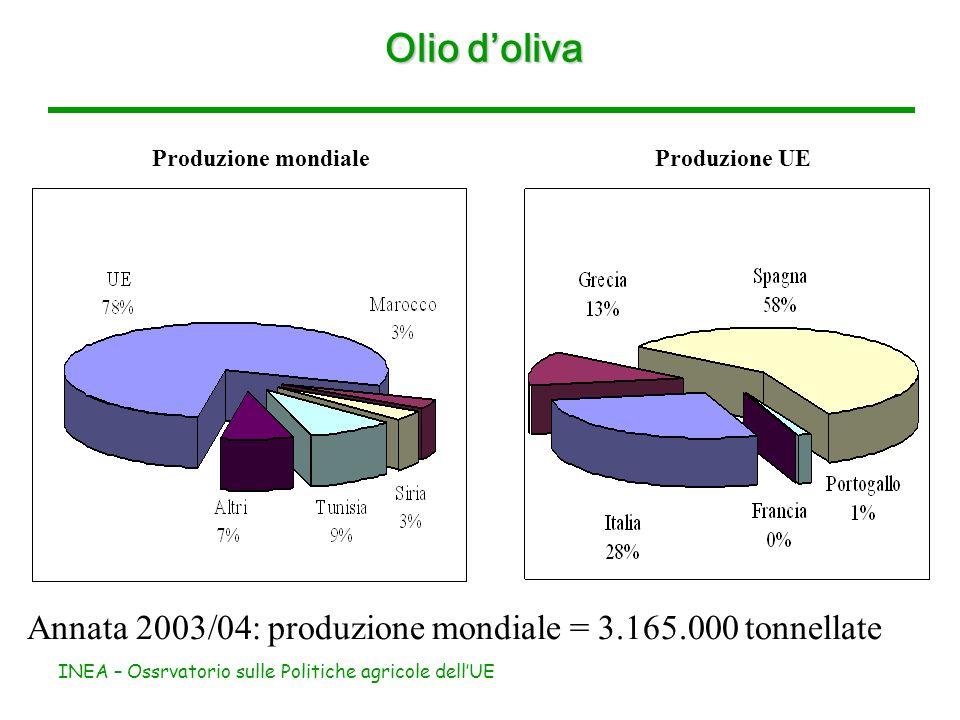 INEA – Ossrvatorio sulle Politiche agricole dellUE Olio doliva Produzione mondiale Produzione UE Annata 2003/04: produzione mondiale = 3.165.000 tonnellate