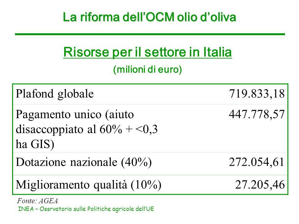 INEA – Ossrvatorio sulle Politiche agricole dellUE Risorse per il settore in Italia (milioni di euro) La riforma dellOCM olio doliva Plafond globale71