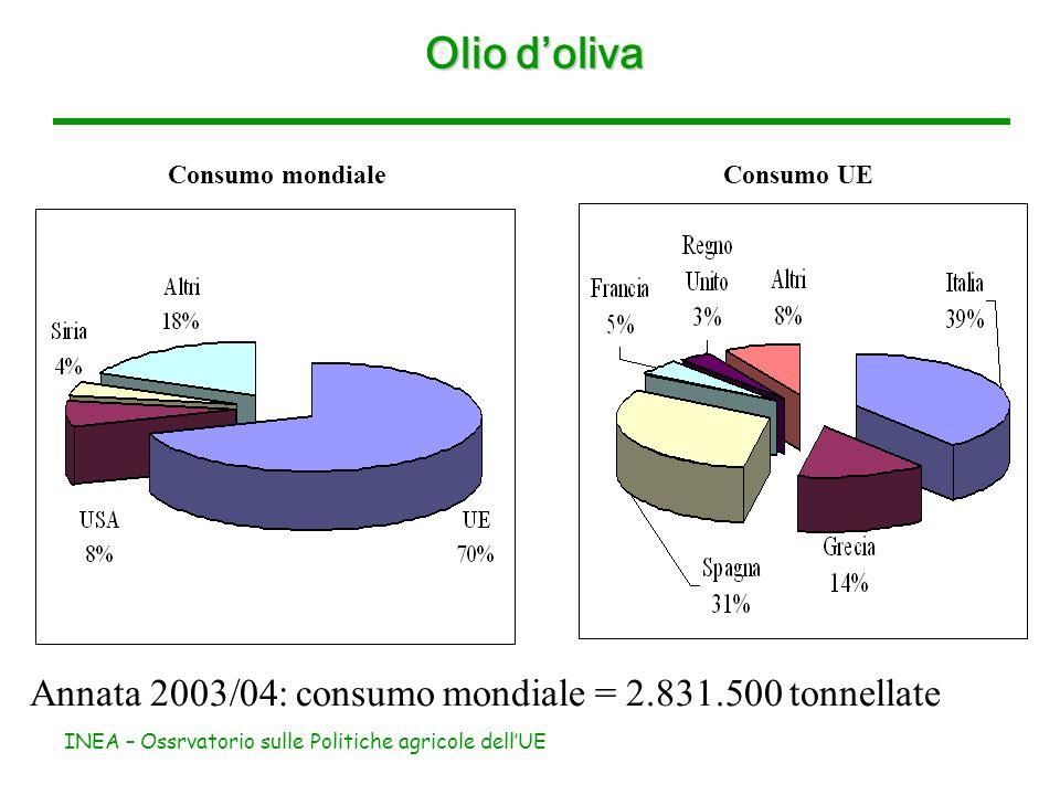 INEA – Ossrvatorio sulle Politiche agricole dellUE Olio doliva Importazioni mondiali Esportazioni mondiali Annata 2003/04: commercio mondiale ± 650.000 tonnellate