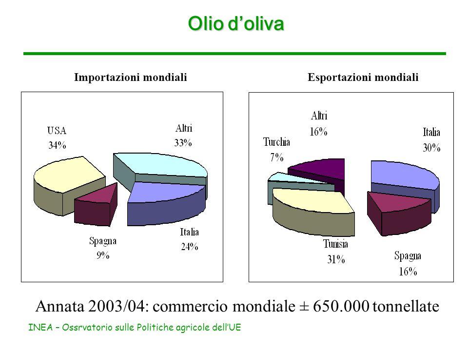 INEA – Ossrvatorio sulle Politiche agricole dellUE Olio doliva La produzione di olio doliva è pari a 1,8% della produzione agricola dellUE-25 4,8% della produzione agricola nazionale Distribuzione della produzione nazionale (2002/03) Produzione olio (milioni di euro) % su tot.