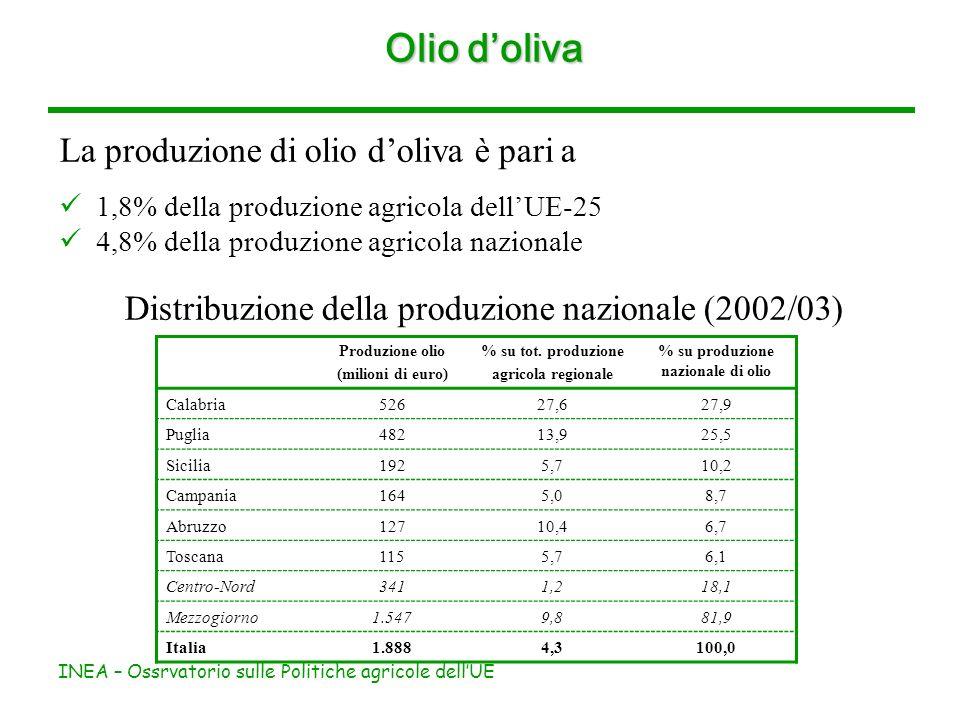 INEA – Ossrvatorio sulle Politiche agricole dellUE Olio doliva La produzione di olio doliva è pari a 1,8% della produzione agricola dellUE-25 4,8% del