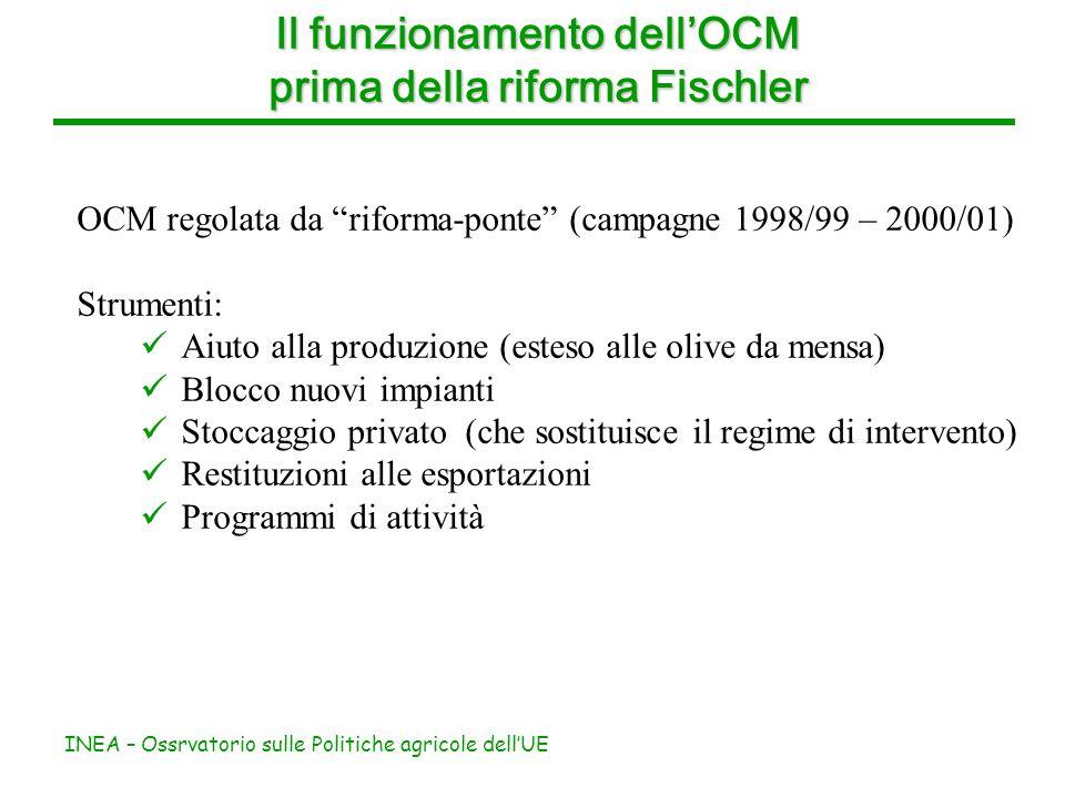 INEA – Ossrvatorio sulle Politiche agricole dellUE Il funzionamento dellOCM prima della riforma Fischler OCM regolata da riforma-ponte (campagne 1998/