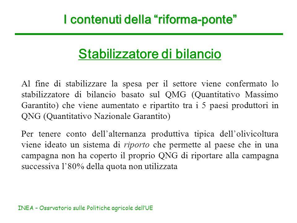 INEA – Ossrvatorio sulle Politiche agricole dellUE I contenuti della riforma-ponte Stabilizzatore di bilancio Al fine di stabilizzare la spesa per il