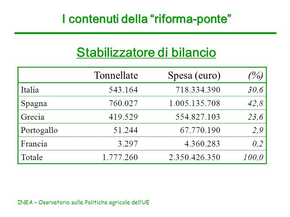 INEA – Ossrvatorio sulle Politiche agricole dellUE I contenuti della riforma-ponte Stabilizzatore di bilancio TonnellateSpesa (euro)(%) Italia543.1647