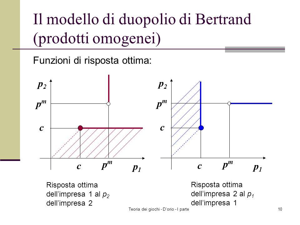 Teoria dei giochi - D'orio - I parte9 Il modello di duopolio di Bertrand (prodotti omogenei) Funzioni di risposta ottima: p m =( a + c )/2