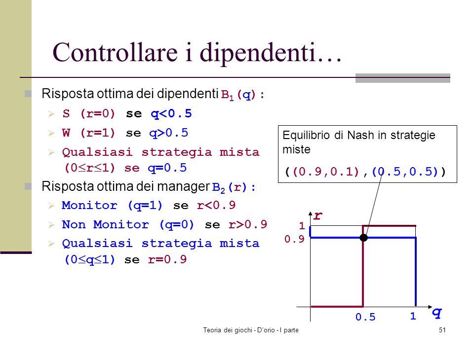 Teoria dei giochi - D'orio - I parte50 La risposta ottima dei manager B 2 (r): Monitor (q=1) if r<0.9 Non Monitor (q=0) if r>0.9 Qualsiasi strategia m