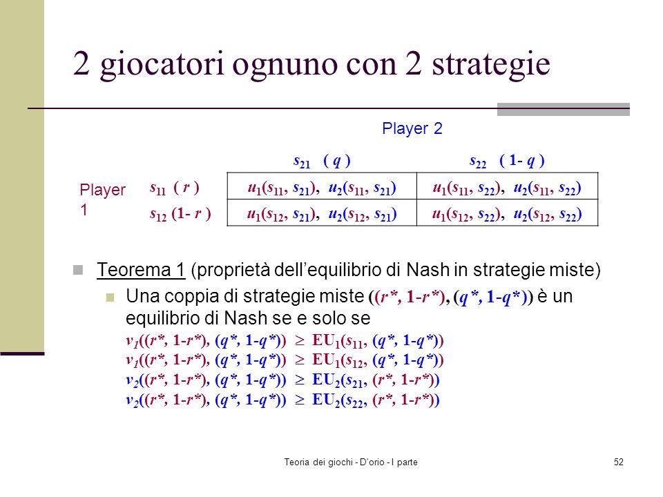 Teoria dei giochi - D'orio - I parte51 1 q r 1 0.5 Risposta ottima dei dipendenti B 1 (q): S (r=0) se q<0.5 W (r=1) se q>0.5 Qualsiasi strategia mista