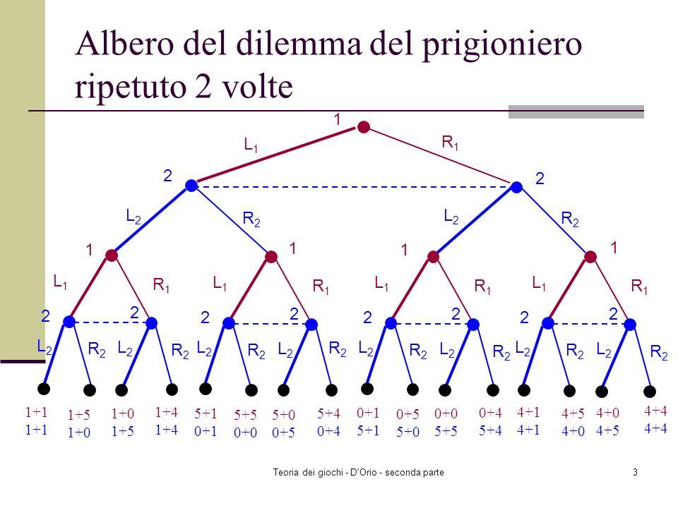 Teoria dei giochi - D Orio - seconda parte3 Albero del dilemma del prigioniero ripetuto 2 volte 1 L1L1 R1R1 2 L2L2 R2R2 2 L2L2 R2R2 L1L1 R1R1 2 L2L2 R2R2 2 L2L2 R2R2 L1L1 R1R1 2 L2L2 R2R2 2 L2L2 R2R2 L1L1 R1R1 2 L2L2 R2R2 2 L2L2 R2R2 L1L1 R1R1 2 L2L2 R2R2 2 L2L2 R2R2 1+1 1+5 1+0 1+0 1+5 1+4 1 1 1 1 5+1 0+1 5+5 0+0 5+0 0+5 5+4 0+4 0+1 5+1 0+5 5+0 0+0 5+5 0+4 5+4 4+1 4+5 4+0 4+0 4+5 4+4