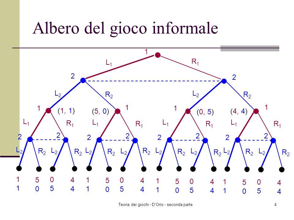 Teoria dei giochi - D Orio - seconda parte4 Albero del gioco informale 1 L1L1 R1R1 2 L2L2 R2R2 2 L2L2 R2R2 L1L1 R1R1 2 L2L2 R2R2 2 L2L2 R2R2 L1L1 R1R1 2 L2L2 R2R2 2 L2L2 R2R2 L1L1 R1R1 2 L2L2 R2R2 2 L2L2 R2R2 L1L1 R1R1 2 L2L2 R2R2 2 L2L2 R2R21 5050 0505 4 1 1 1 1 (1, 1) (5, 0) (0, 5) (4, 4)1 5050 0505 4 1 5050 0505 4 1 5050 0505 4