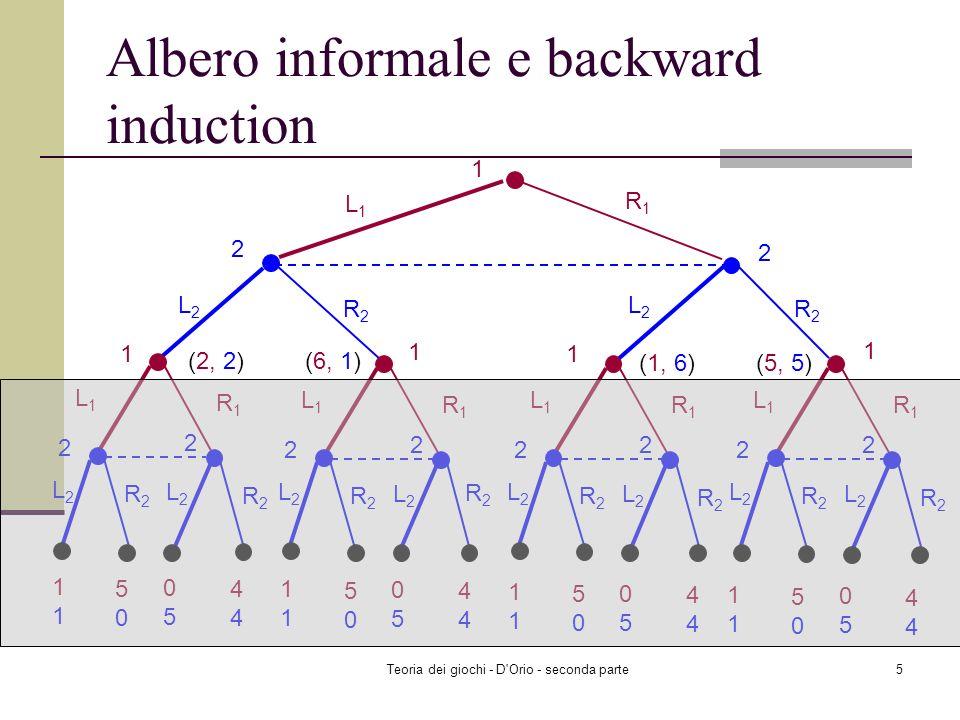 Teoria dei giochi - D Orio - seconda parte5 Albero informale e backward induction 1 L1L1 R1R1 2 L2L2 R2R2 2 L2L2 R2R2 L1L1 R1R1 2 L2L2 R2R2 2 L2L2 R2R2 L1L1 R1R1 2 L2L2 R2R2 2 L2L2 R2R2 L1L1 R1R1 2 L2L2 R2R2 2 L2L2 R2R2 L1L1 R1R1 2 L2L2 R2R2 2 L2L2 R2R21 5050 0505 4 1 1 1 1 (2, 2) (6, 1) (1, 6) (5, 5)1 5050 0505 4 1 5050 0505 4 1 5050 0505 4