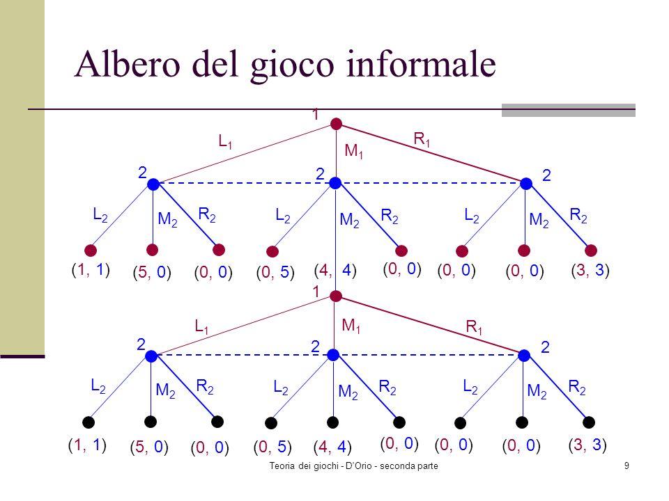 Teoria dei giochi - D Orio - seconda parte9 Albero del gioco informale 1 L1L1 R1R1 2 2 L2L2 R2R2 M2M2 L2L2 R2R2 M2M2 L2L2 R2R2 M2M2 2 L1L1 R1R1 2 2 L2L2 R2R2 M2M2 L2L2 R2R2 M2M2 L2L2 R2R2 M2M2 2 M1M1 (1, 1) (5, 0) (0, 5) (4, 4) (0, 0) M1M1 (3, 3) 1 (1, 1) (5, 0) (0, 5) (0, 0) (3, 3) (4, 4)