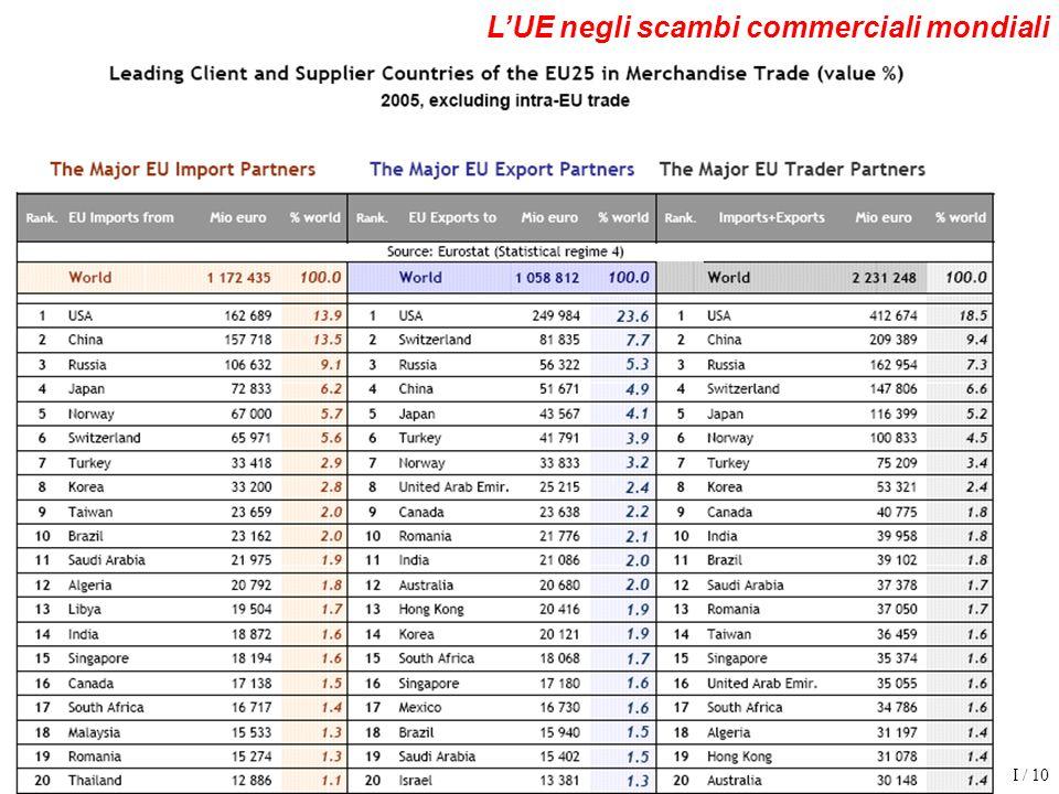 EIE 0607 VI / 10 LUE negli scambi commerciali mondiali