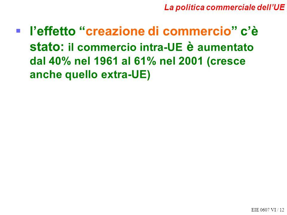EIE 0607 VI / 12 La politica commerciale dellUE leffetto creazione di commercio cè stato: il commercio intra-UE è aumentato dal 40% nel 1961 al 61% ne