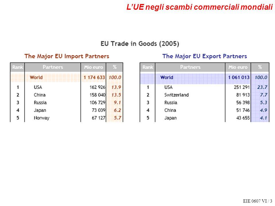 EIE 0607 VI / 3 LUE negli scambi commerciali mondiali