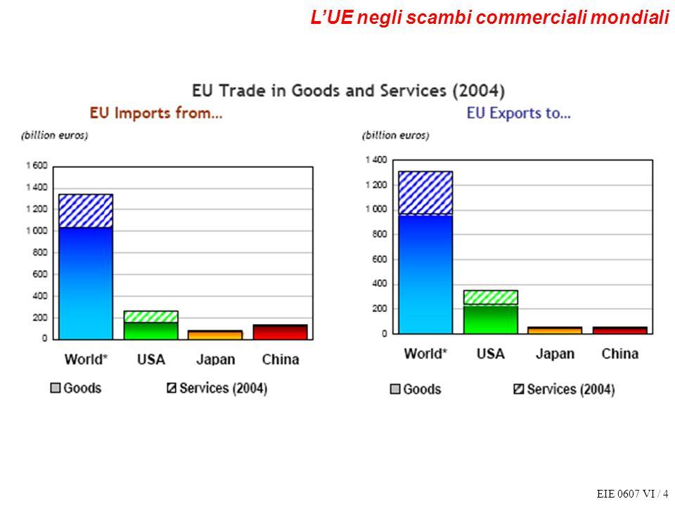 EIE 0607 VI / 4 LUE negli scambi commerciali mondiali