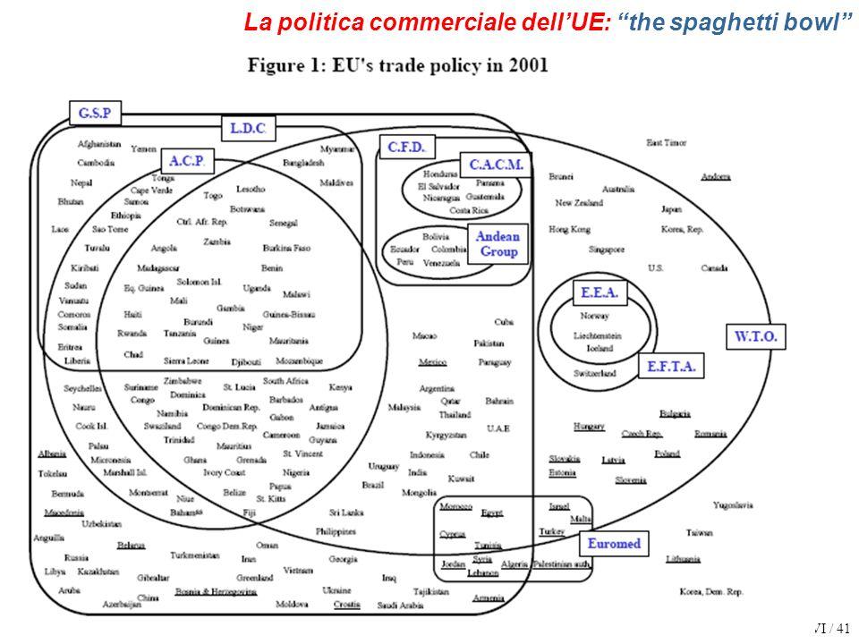 EIE 0607 VI / 41 La politica commerciale dellUE: the spaghetti bowl
