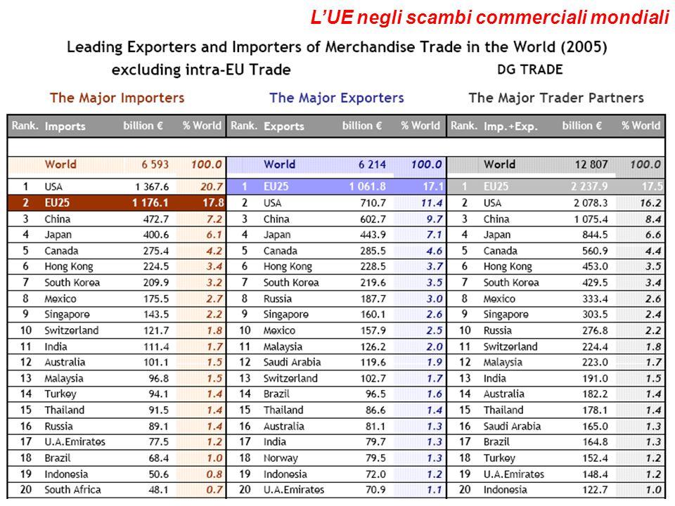 EIE 0607 VI / 9 LUE negli scambi commerciali mondiali