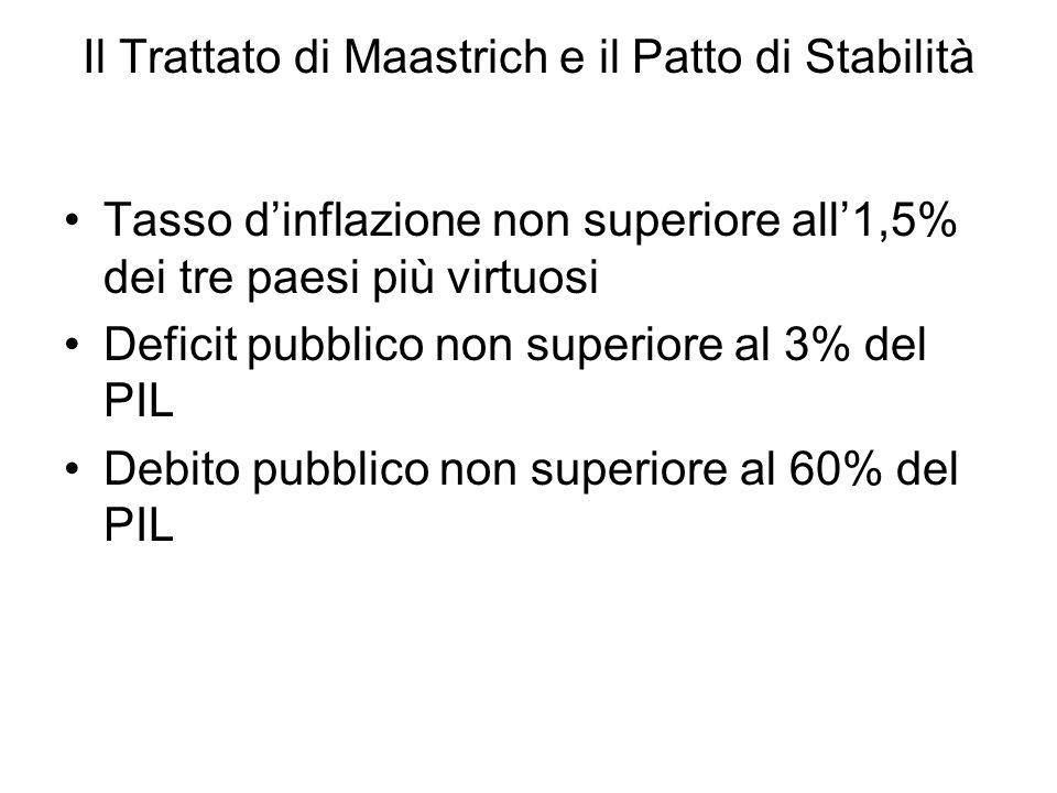 Il Trattato di Maastrich e il Patto di Stabilità Tasso dinflazione non superiore all1,5% dei tre paesi più virtuosi Deficit pubblico non superiore al 3% del PIL Debito pubblico non superiore al 60% del PIL