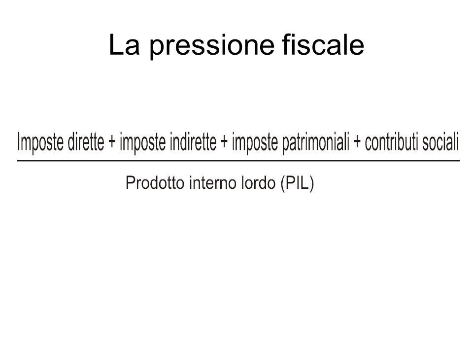 La pressione fiscale