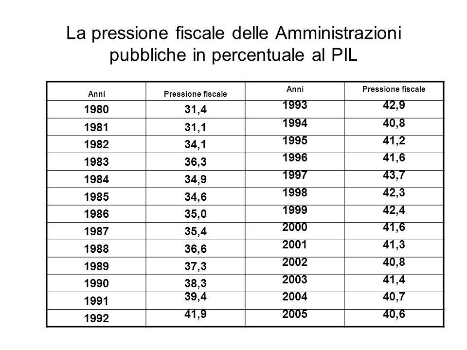 La pressione fiscale delle Amministrazioni pubbliche in percentuale al PIL AnniPressione fiscale AnniPressione fiscale 198031,4 199342,9 198131,1 199440,8 198234,1 199541,2 198336,3 199641,6 198434,9 199743,7 198534,6 199842,3 198635,0 199942,4 198735,4 200041,6 198836,6 200141,3 198937,3 200240,8 199038,3 200341,4 1991 39,4200440,7 1992 41,9200540,6