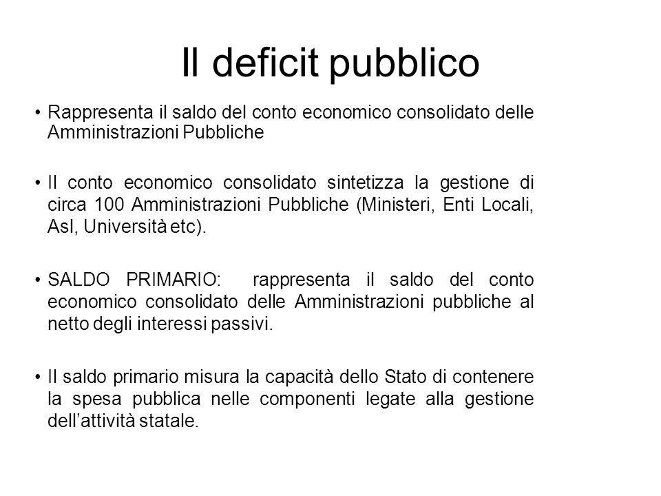 Il deficit pubblico Rappresenta il saldo del conto economico consolidato delle Amministrazioni Pubbliche Il conto economico consolidato sintetizza la gestione di circa 100 Amministrazioni Pubbliche (Ministeri, Enti Locali, Asl, Università etc).